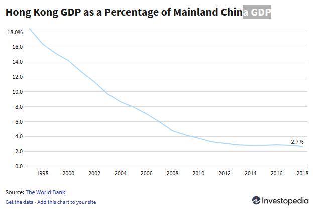 الناتج الإجمالي المحلي لهونج كونج باعتباره نسبة مئوية من الناتج المحلي الصيني