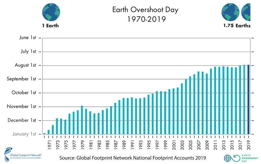 استنفدنا موارد الأرض بالكامل لهذه السنة نهاية شهر يوليو الميزانية البيئية مقدار ثاني أكسيد الكربون الذي نضخه في الغلاف الجوي