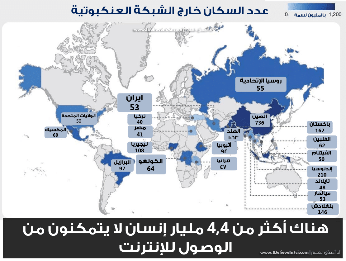 إنفوجرافيك: عدد السكان خارج الشبكة العنكبوتية