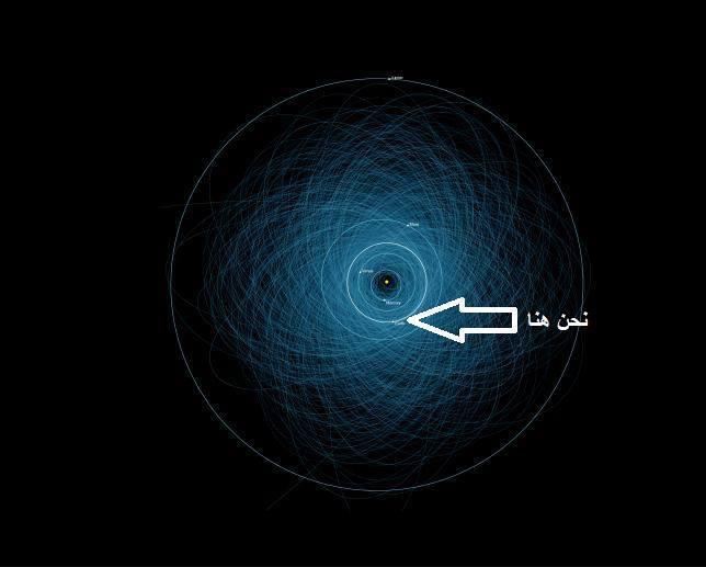 مدارات الكويكبات الخطيرة في المجموعة الشمسية