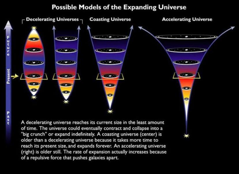 النهايات المحتملة المختلفة لمصير الكون، بالنظام الثماني خاصتنا، المصير المتسارع يظهر على اليمين. وبعد مرور الوقت الكافي، سيؤدي التسارع إلى جعل البنى المجرية أو المجرية الضخمة المحكومة ببعضها وحيدة تمامًا في الفضاء. كما تتسارع البنى الأخرى بشكل لا يسمح لها بالعودة. يمكننا فقط أن ننظر غلى الماضي لاستنتاج وجود الطاقة المظلمة وخصائصها، والتي تتطلب ثابتصا واحدًا على الأقل، إلا أن آثارها كبيرة بالنسبة للمستقبل.