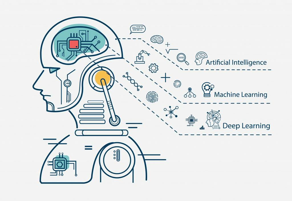 ما الفرق بين الذكاء الاصطناعي، تعلم الآلة والتعلم العميق؟
