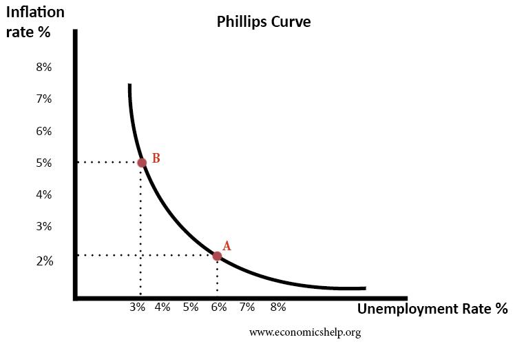 منحنى فيليبس: علاقة عكسية بين التضخم والبطالة
