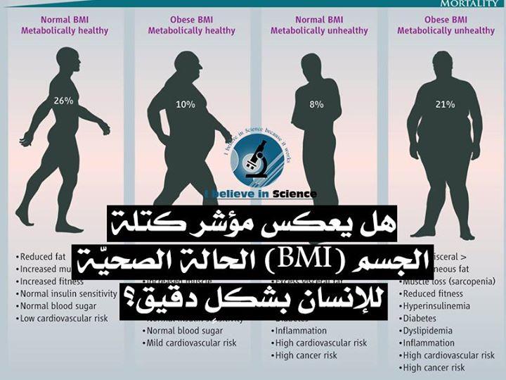 هل يعكس مؤشر كتلة الجسم (BMI) الحالة الصحية للإنسان بشكل دقيق؟