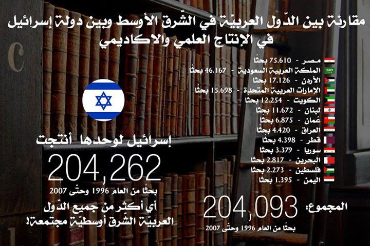 مقارنة بين الدّول العربيّة في الشّرق الأوسط وبين دولة إسرائيل في الإنتاج العلمي والأكاديمي