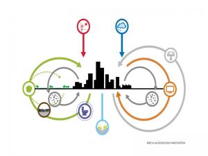 مدينة « كربون إيجابي». وفق تصميم وليام ماكدونو وشركاءه.