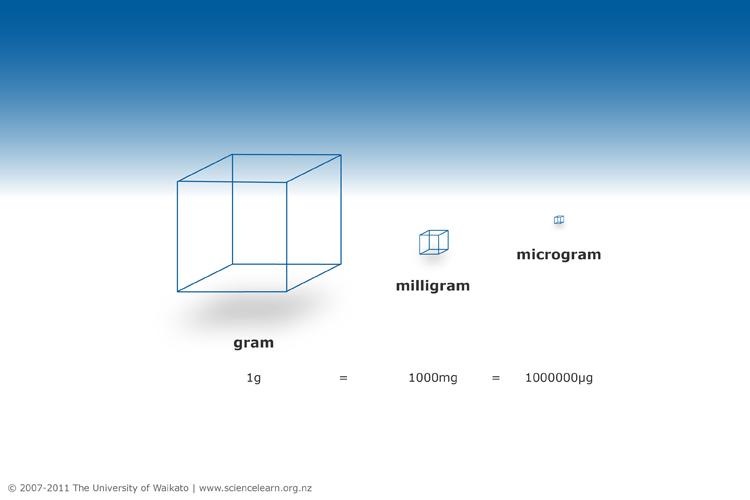 العلاقة بين الغرام والمليغرام والميكروغرام: يوضح هذا التمثيل المرئي للعلاقة بين الوحدات الثلاث مدى صغر الميكروغرام، بعض المعادن النادرة، مثل: اليود والسيلينيوم يحتاج إليها الجسم بكميات تُقدر بالميكروغرام فقط