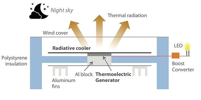 تقنية جديدة مكنتنا من توليد الطاقة خلال الليالي الباردة توليد طاقة متجددة بعد غروب الشمس توليد الطاقة الكهربائية من برودة الجو