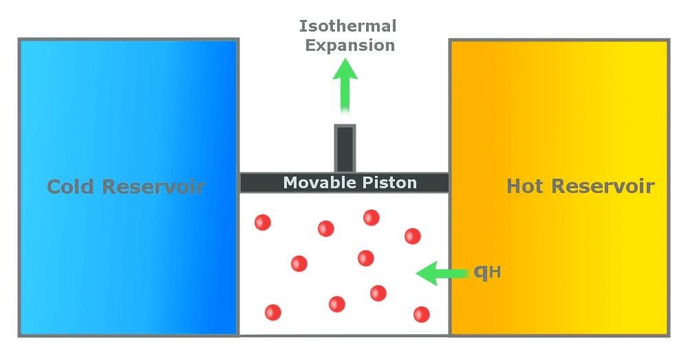 دورة Carnot كارنو أو محرك كارنو في الفيزياء وفي الديناميكا الحرارية محرك يقول بتحويل الطاقة الحرارية إلى طاقة حركية الحرارة