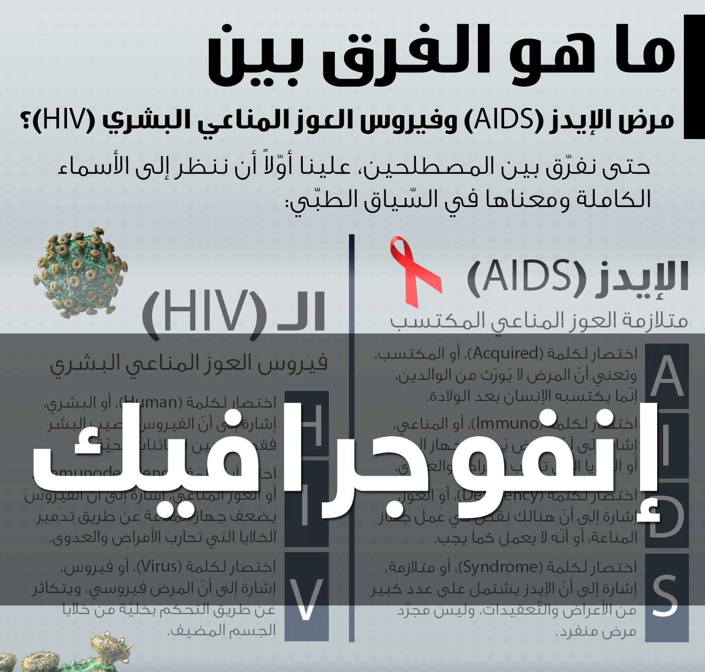 إنفوجرافيك: ما هو الفرق بين مرض الإيدز وفيروس العوز المناعي البشري؟