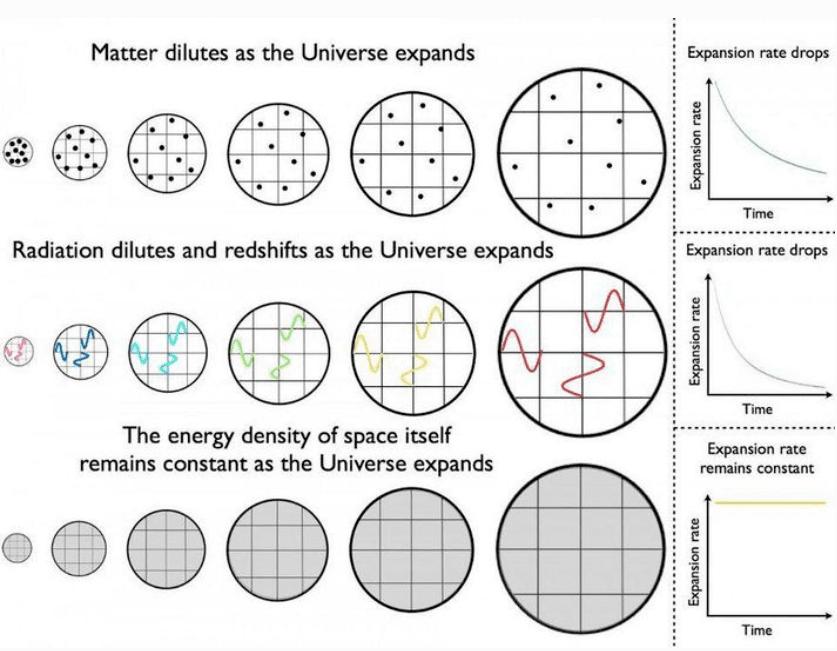 رسم توضيحي يبين كيف تتطور كل من المادة (في الأعلى) والإشعاع (في الوسط) والثابت الكوني (في الأسفل) مع مرور الوقت خلال التوسع الكوني. فكلما توسع الكون، تقل كثافة المادة، كما يصبح الإشعاع أبرد وتمتد أطوال لأطوال أعلى وطاقة أقل. من جهة أخرى، فإن كثافة الطاقة المظلمة ستبقى ثابتةً إذا كان سلوكها كما نعتقده حاليًا، كشكل من أشكال الطاقة المتأصلة في الفضاء نفسه.