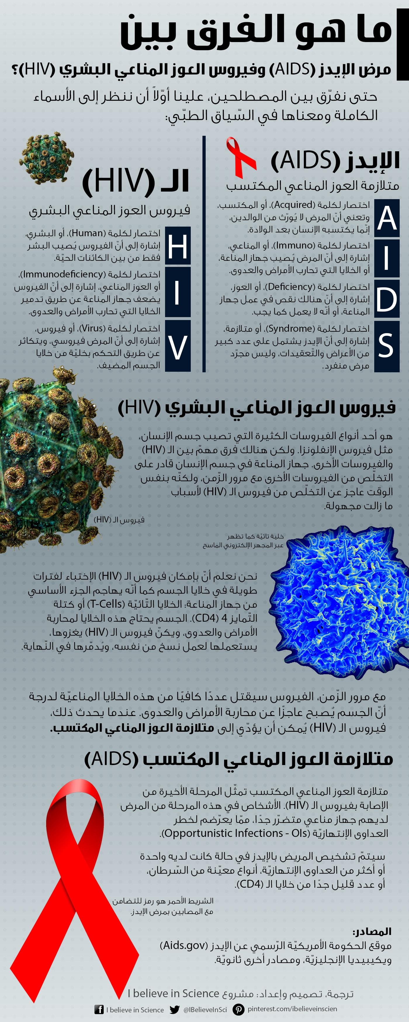 #طب #إنفوجرافيك: ما هو الفرق بين مرض #الإيدز و #فيروس العوز المناعي البشري؟
