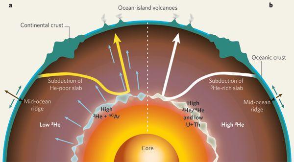 ما هي الجيوكيمياء من هو الجيوكيميائي الإدارة البيئية دراسة تكوين التربة دراسة هيكلية الأرض المياه التراب قطاع البيئة التربة الزراعية