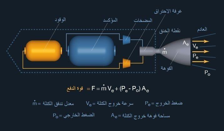 أسس ومبادئ الطيران في الفضاء: كيف يضع الصاروخ المركبة الفضائية في مدارها صناعة وتشغيل المركبة الفضائية وإدارة رحلات استكشاف الفضاء