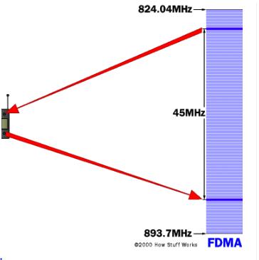 في تقنية الاتصال بتقسيم التردد، يستخدم كل هاتف تردد مختلف