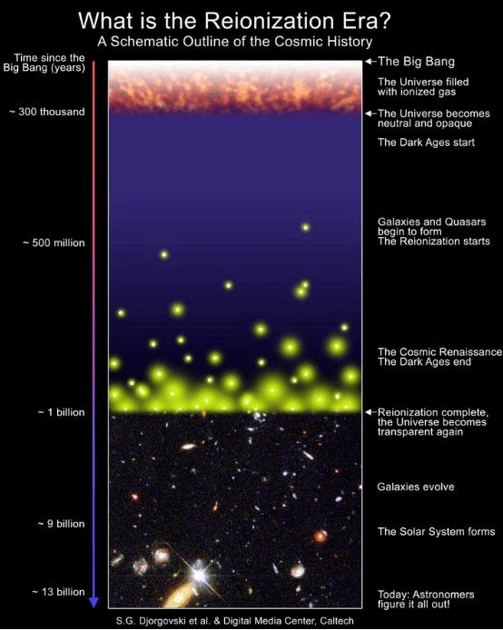 رسم تخطيطي لتاريخ الكون، وتسليط الضوء على عملية إعادة التأيين. قبل تشكل النجوم والمجرات، كان الكون مظلمًا وممتلئًا بالنوى الذرية. في حين لم تتم عملية غعادة التايين حتى بعد 550 مليون سنة، مع وجود بعض الفترات التي حصلت فيها عملية إعادة تأيين مبكرة وأخرى لاحقة. بدأت الموجات الأساسية الأولى من إعادة التأيين بعمر حوالي 250 مليون سنة، عندما تشكلت بعض لنجوم المحظوظة بعد حوالي من 50 إلى 100 مليون سنة بعد الانفجار العظيم. وباستخدام الادوات الماسبة، مثل تلسكوب جيمس ويب الفضائي، ربما يمكننا البدء بالكشف عن أقدم المجرات.