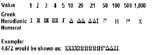 Ancient Greek Herodianic numerals
