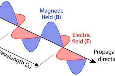 الموجات الكهرومغناطيسية الإشعاع الكهرومغناطيسي الضوء الطاقة تصادم جزيئات المادة مع بعضها حزم منفردة من الطاقة تدعى الفوتونات