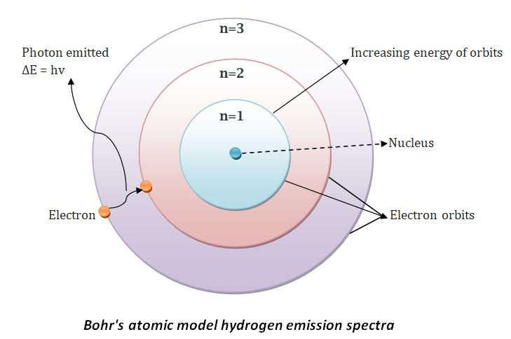 نموذج بور للذرة نواة ذات شحنة موجبة تدور حولها إلكترونات سالبة الإلكترونات النظرية الذرية المدارات الذرية خطوط الانبعاث الطيفي