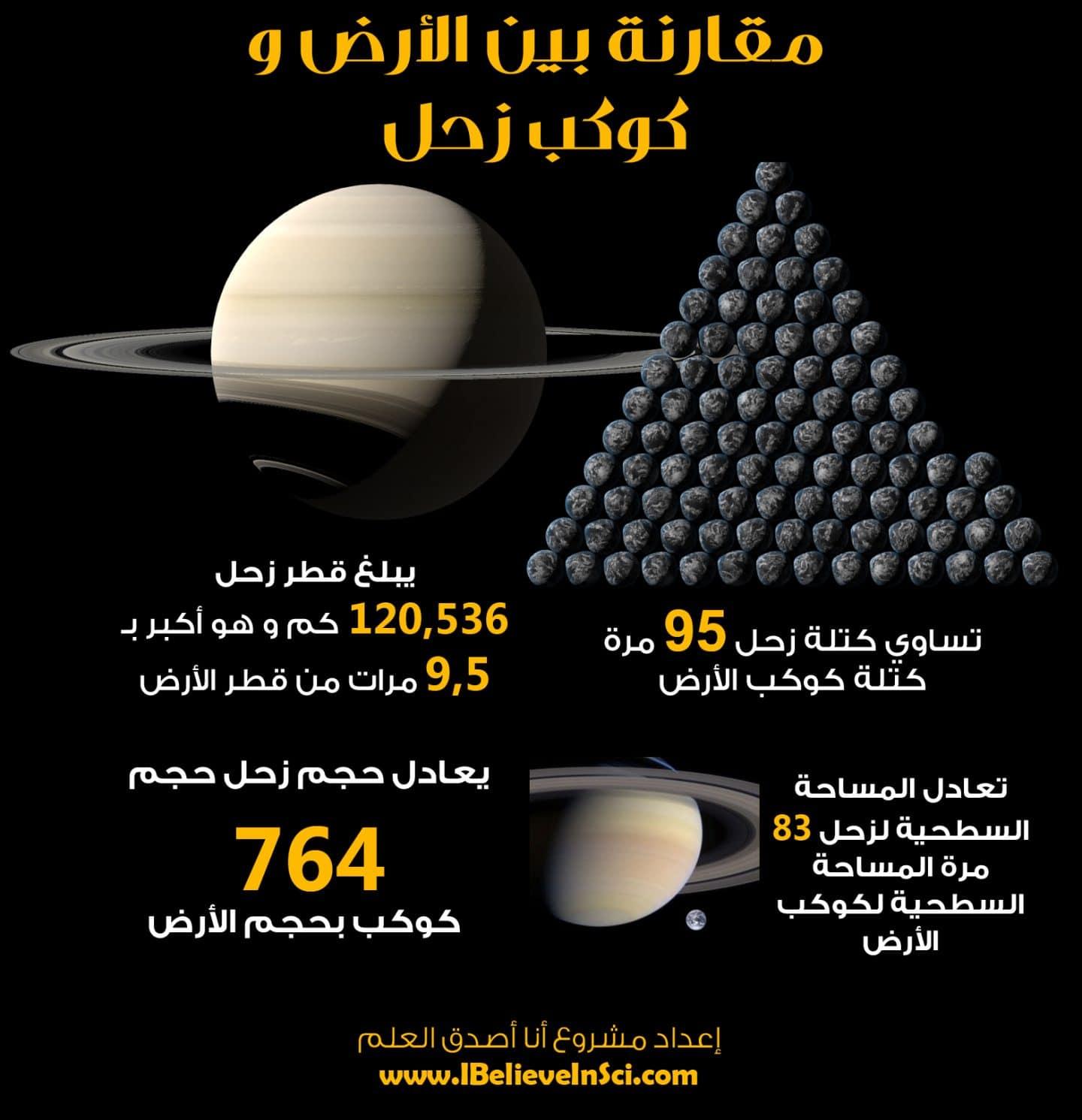 انفوجرافيك: مقارنة بين الأرض وكوكب زحل
