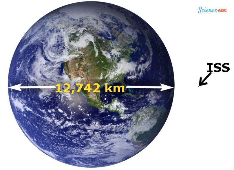 مقارنة بین حجم الأرض ومحطة الفضاء الدولیة (أكبر قمر صناعي من صنع الإنسان في الفضاء).