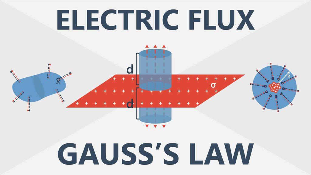 قانون غاوس للشحنات الكهربائية: شرح نظري ومعادلات رياضية