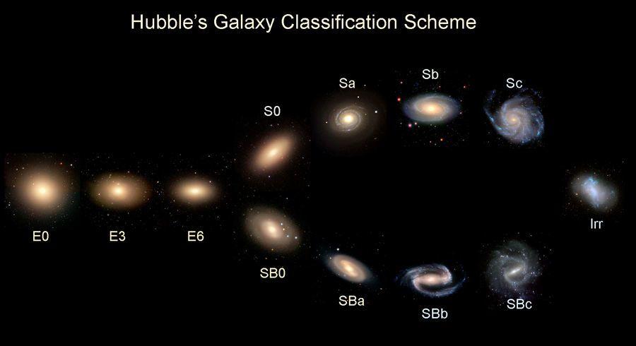 أنواع المجرات