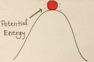 ما هي الطاقة الكامنة القوة الميكانيكية التحويل بين أشكال الطاقة توليد الحرارة تخزين الطاقة القدرة الكهربائية تحويل الطاقة الكامنة إلى قوة حركية
