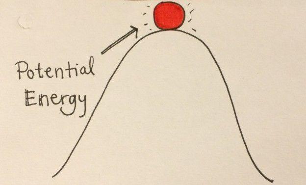 ما هي الطاقة الكامنة ؟