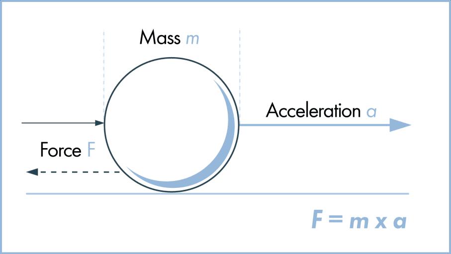 قانون نيوتن الثاني للحركة قوة خارجية الكتلة الحركة التعجيل السرقة التسارع الجسم المتحرك الجسم الساكن إطار مرجعي قصوري متحرك