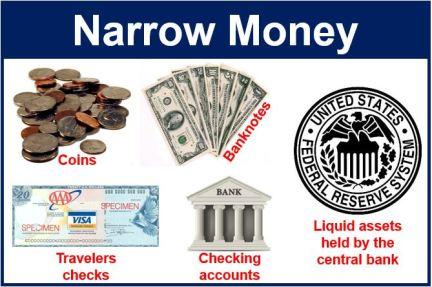 النقود المحدودة (المعروض من النقود بمفهومه الضيق) - نوع من المعروض النقدي يشمل كل الأشكال المادية من النقود مثل العملات المعدنية والورقية