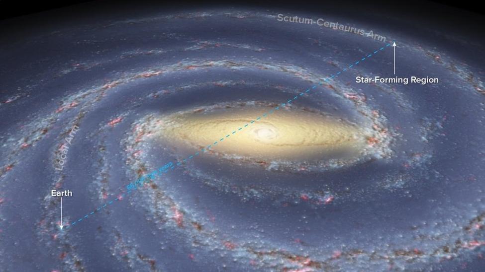 موقع الشمس بالنسبة إلى منطقة تشكل النجوم في ذراع القنطورس Scutum-Centaurus
