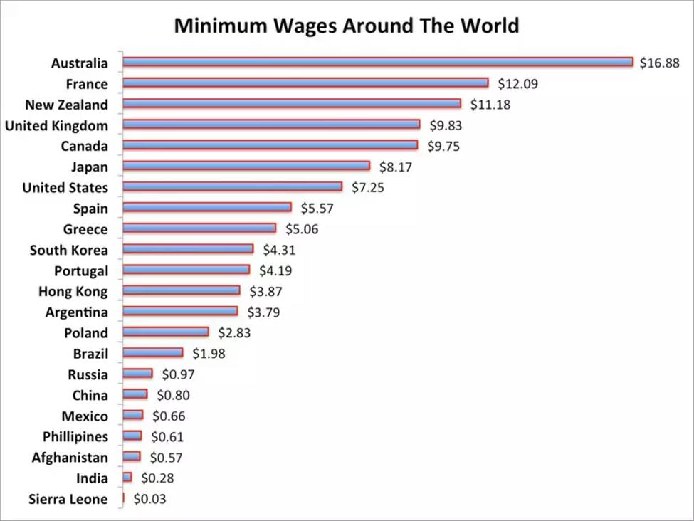 تكلفة العمالة حول العالم، توضح انخفاض تكلفة العمالة الهندية