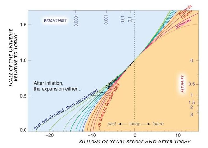 قياس الزمن والمسافة رجوعًا إلى الخلف ينبئنا عن كيفية تطور الكون، وإن كان سيتسارع أو يتباطأ مستقبلًا. وفقًا لبياناتنا الحالية، نعلم أن التسارع بدأ منذ 7.8 مليار سنة، وأن استثناء الطاقة المظلمة من النماذج الكونية سينتج قيمةً صغيرة لثابت هابل وعمرًا صغيرًا جدًّا للكون. إذا تطورت الطاقة المظلمة مستقبلًا بأن تصبح أقوى أو أضعف، سيكون علينا تعديل قياساتنا الحالية