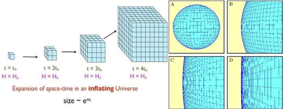 يسبب التضخم تمدد الفضاء أسيًّا exponentially، ما يسبب ظهور أي فضاء بشكل مسطح، عند تطبيق ذلك التسطح على الكون المرئي سينشأ توازن بين معدل التمدد الملاحَظ وكمية الطاقة الموجودة في تلك البقعة من الفضاء