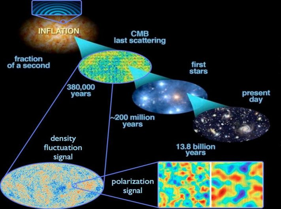 تمددت التقلبات الكمّية quantum fluctuations التي حدثت في أثناء التضخم inflation عبر الكون، وعند انتهاء التضخم أصبحت التقلبات كثيفة density fluctuations، ما أدى إلى البنية واسعة النطاق التي نراها في الكون اليوم، إلى جانب التقلبات الحرارية التي نراها في إشعاع الخلفية الكوني الدقيق CMB. افتراضات كهذه ضرورية لإثبات صحة الآلية المفترضة للضبط الدقيق