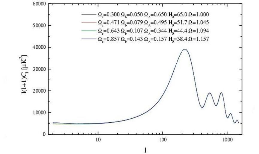 نماذج كونية مختلفة تقود إلى نفس أنماط التقلب في الإشعاع الكوني الدقيق، يمكن قياس أحد هذه المتغيرات بدقة مثل قياس ثابت هابل مستقلًّا، ما يمكننا من تحديد الخصائص التركيبية الأساسية للكون، وحتى مع الاحتفاظ بمساحة كبيرة للاختلاف فإن عمر الكون ليس موضع شك