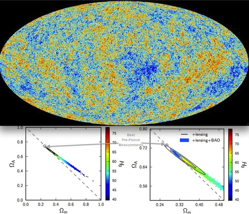 توجد عدة طرق ممكنة لاستخدام البيانات المتاحة عن مكونات الكون في حساب معدل توسعه، لكن المشترك بين هذه الطرق أنها تؤدي إلى احتساب نفس عمر الكون. الكون الأسرع توسعًا يجب أن يملك طاقةً مظلمةً أكثر ومادةً أقل، أما الكون الأبطأ توسعًا فيتطلب وجود طاقة مظلمة أقل ومادة أكثر