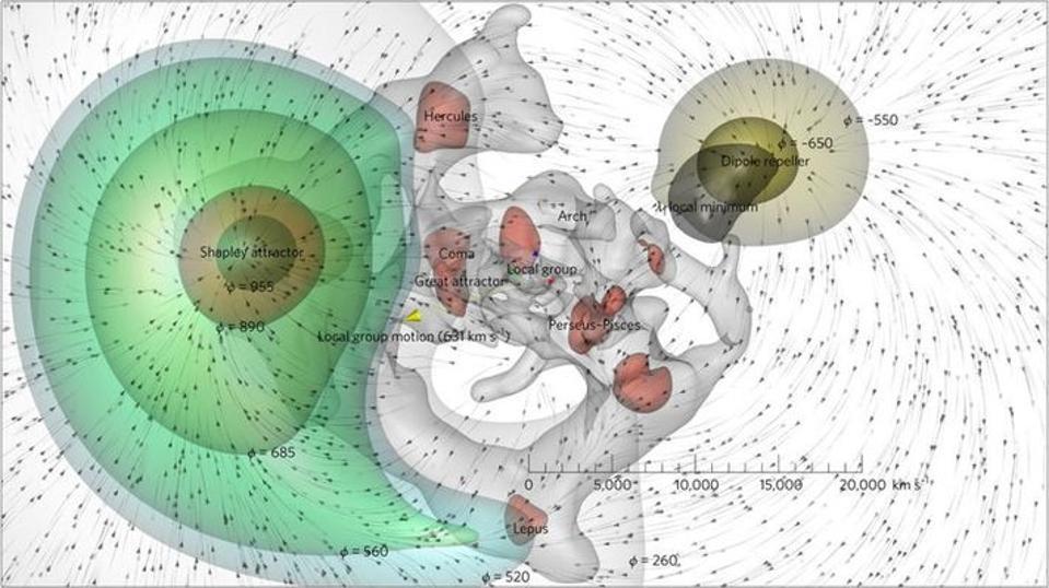 تأثير الطرد والتجاذب النسبي الناتج عن المناطق عالية الكثافة ومنخفضة الكثافة في مجرة درب التبانة، تُعرف محصلة التأثير بالطرد الثنائي Dipole Repeller