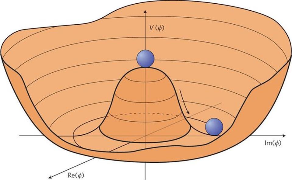 إذا وجدت كرةً مستقرة بتوازن أعلى تلة، عندها نسمي تلك الحالة بحالة الضبط الدقيق، أو حالة التوازن غير المستقر، الأكثر استقرارًا بالتأكيد هي الحالة التي تستقر فيها الكرة أسفل التلة في قاع الوادي. متى صادفنا حالةً من الحالات المشابهة فيوجد بالتأكيد تفسيرات فيزيائية لها