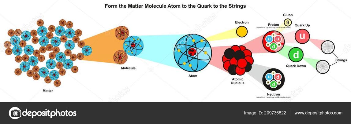 تركيب المادة من الأكبر للأدق: الجزيئات والذرات والنواة والإلكترونات والبروتونات والنيوترونات والكواركات والأوتار
