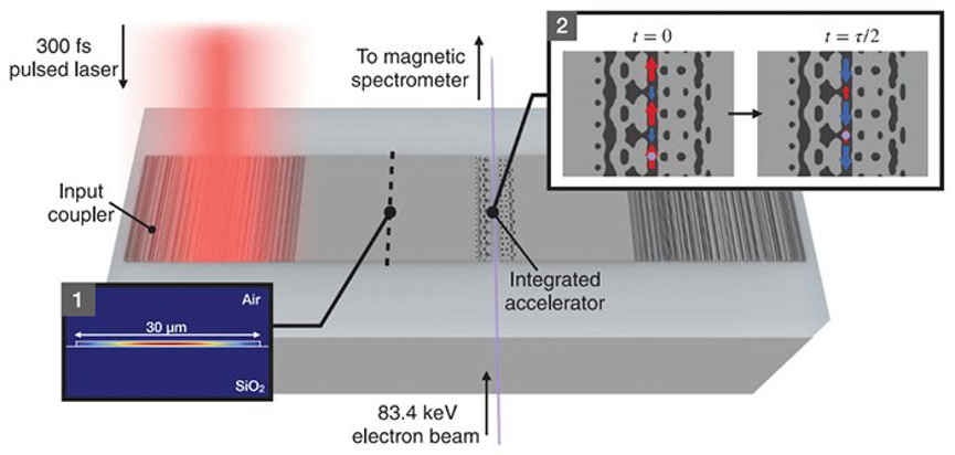 نجح العلماء في بناء مسرع للجسيمات على رقاقة سيليكون - مصادم الهادرونات الكبير LHC - مسرعات الجسيمات الضخمة المعروفة - تقليص حجم تكنولوجيا المسرعات