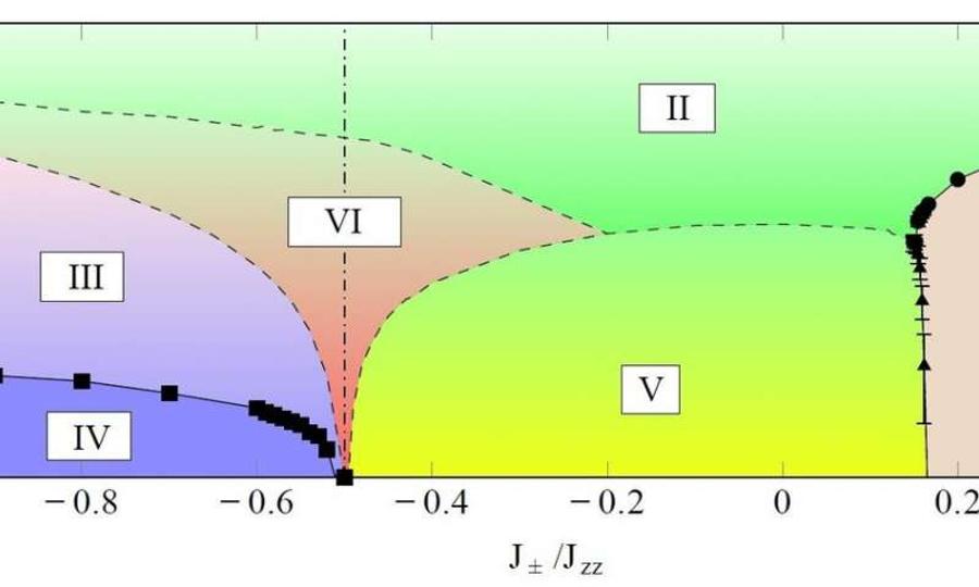 مخطط الطور الذي أنتجته وحدة TQM، يوضح المراحل المغناطيسية المختلفة الموجودة في أبسط طراز من شبكة البيروكلور. المرحلة III و VI و Vهي سوائل دوران spin liquids