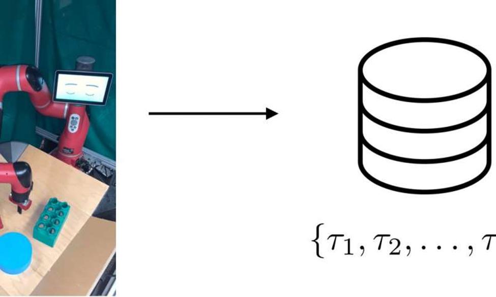 يجمع الروبوت بيانات من التفاعل العشوائي لتُستخدم لتدريب تمثيل، باعتبارها بيانات خارج سياسة التعلم المعزز