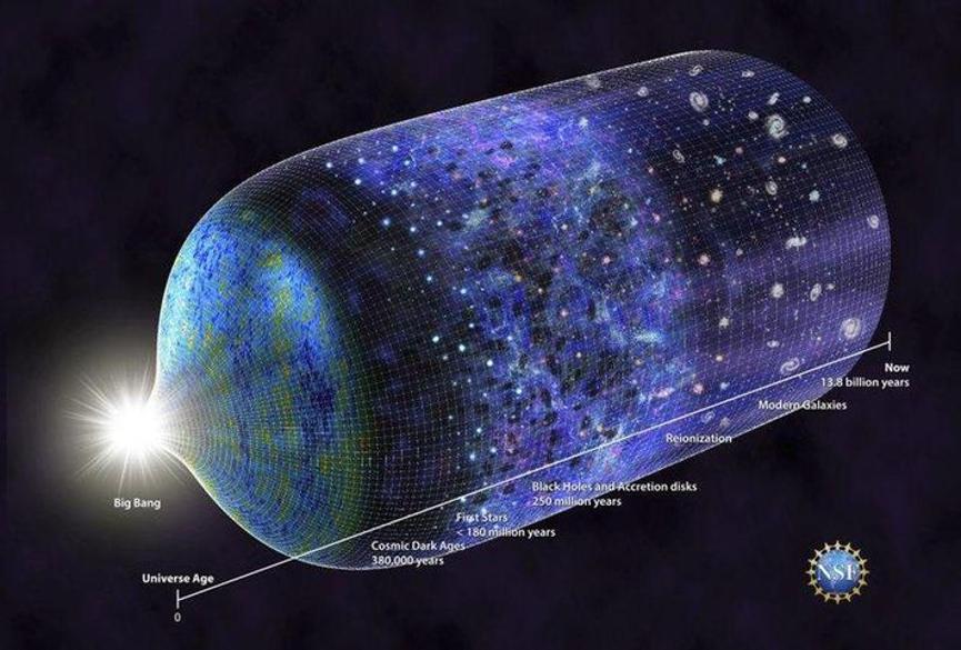 إن تاريخ كوننا مفهوم جيدًا نظريًّا، ويرجع ذلك إلى فهمنا لنظرية الجاذبية، ومعرفتنا بمعدل توسع الكون الحالي وتكوّن الطاقة. يستمر الضوء دائمًا في الانتشار عبر الكون المتمدد، ونستمر في استقبال هذا الضوء في المستقبل، إذ سيتأخر بقدر الوقت الذي استغرقه في الوصول إلينا، ما زال لدينا أسئلة غير معروف إجابتها حول أصل الكون، لكن عمر الكون ليس واحدًا منها