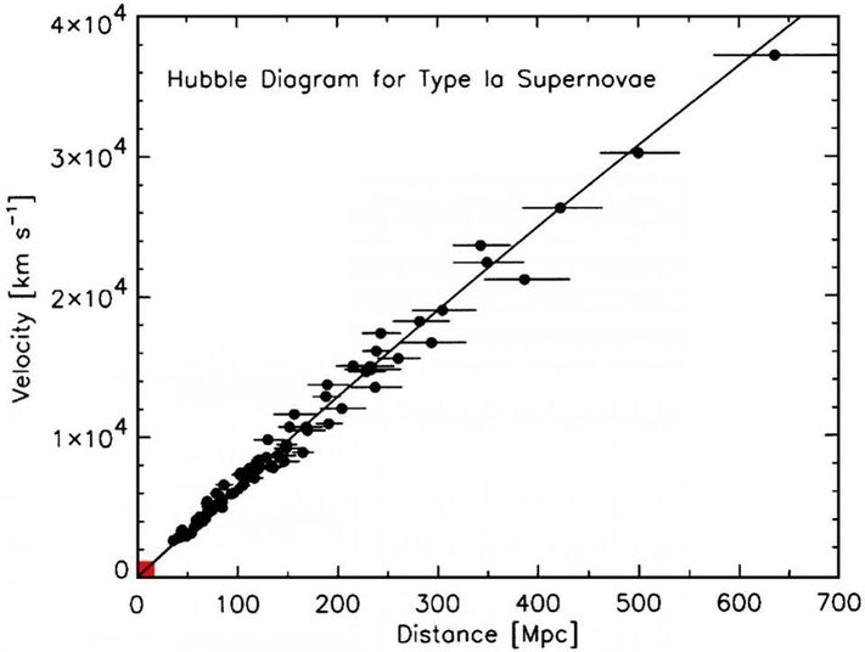 العلاقة بين المسافة والإزاحة الحمراء للمجرات البعيدة، ترجع النقاط التي لا تقع على الخط إلى اختلافات طفيفة في السرعات المميزة، ما يؤدي إلى انحرافات طفيفة في التوسع الملحوظ، وتعتمد هذه القياسات بدرجة كبيرة على البيانات الأصلية التي استخدمها إدوين هابل Edwin Hubble في حساب معدل توسع الكون للمرة الأولى