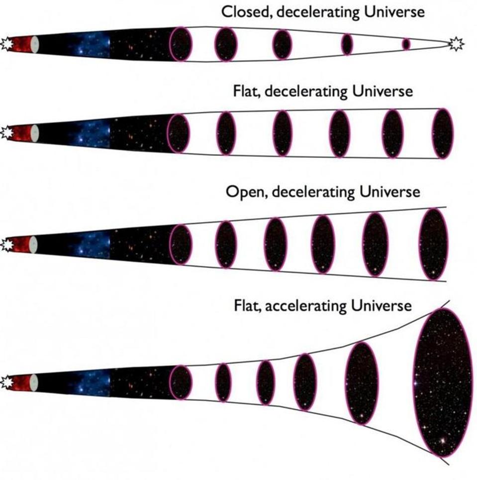 ترتبط المصائر المتوقعة للكون بصراع المادة والطاقة ضد معدل التمدد الابتدائي، ففي الكون المنظور تتسبب الطاقة المظلمة بالتسارع الكوني غير المفهوم حتى اليوم، وكل النماذج محكومة بمعادلات فريدمان التي تربط تمدد الكون بأنواع المادة والطاقة الموجودة فيه، تظهر هنا معضلة الضبط الدقيق، التي ربما كان لها سبب فيزيائي