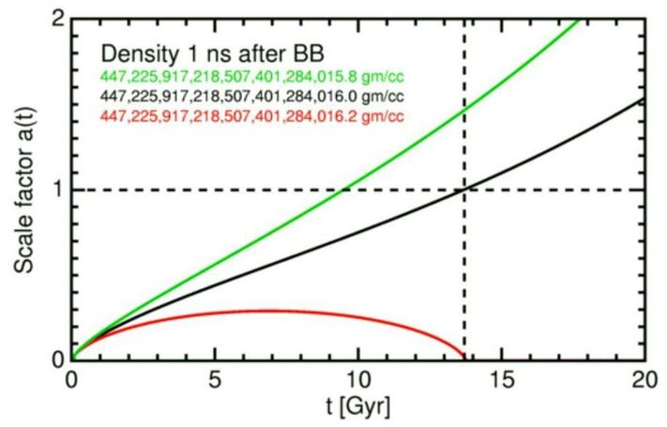 لو كانت كثافة المادة أعلى قليلًا لانهار الكون على نفسه، ولو كانت الكثافة أقل قليلًا لتمدد بدرجة لا تسمح بتشكل الذرات. لا يقدم الانفجار العظيم تفسيرًا لكون معدل التمدد الابتدائي في لحظة ولادة الكون وازن كثافة الطاقة الكلية لدرجة لا تترك مجالًا لتشوهات مكانية، بل جعل الكون مسطحًا بامتياز، بكمية طاقة مبدئية ومعدل تمدد مبدئي مضبوطين بدقة تصل إلى 20 رقمًا