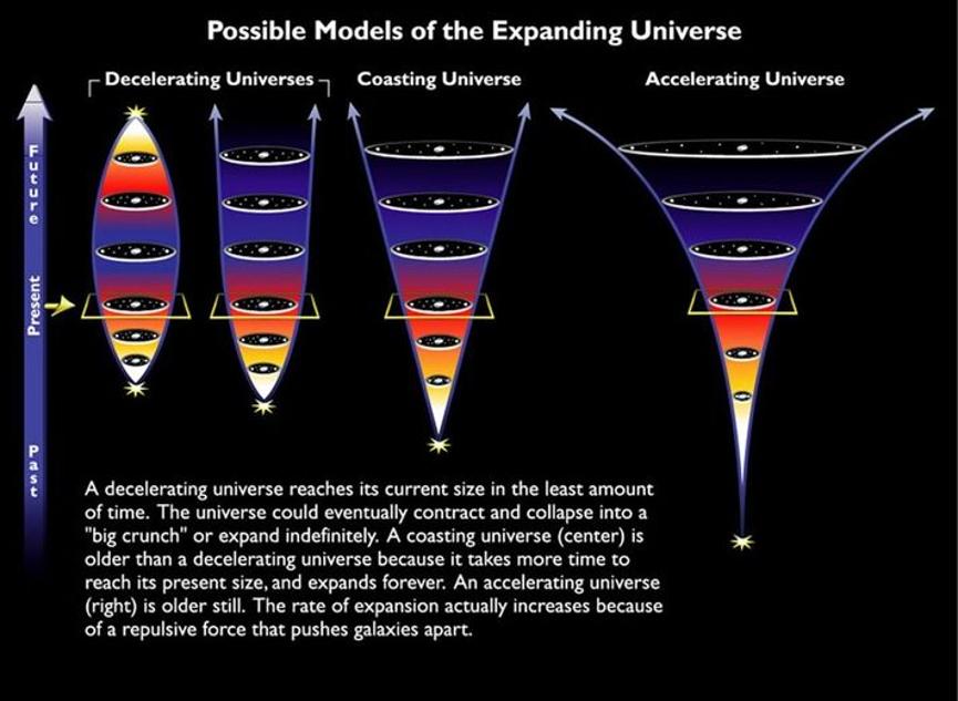 المصائر المختلفة المحتمَلة للكون، النموذج على اليمين هو الفعلي وفقًا لفهمنا الحالي للكون، إذ يتوسع الكون بتسارع لا بمعدل ثابت. تؤثر تفاصيل تكوين الكون على عمره، أي إنه يمكننا بالنظر إلى معدل التوسع اليوم الرجوع إلى نقطة البداية