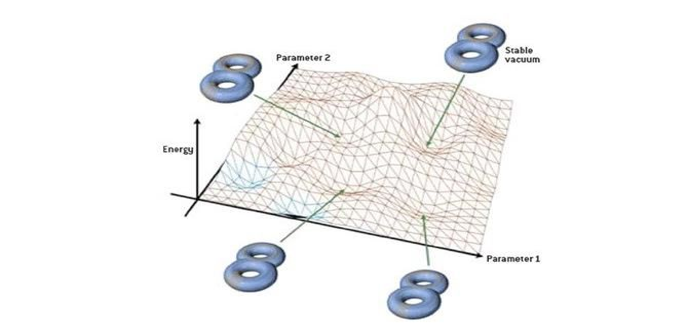 ربما تكون نظرية الأوتار string landscape ساحرة، ولكنها لا تفسر القيم المضبوطة بدقة مثل الثابت الكوني أو معدل التمدد أو كمية الطاقة، وما يزال السؤال حائرًا بين العلماء الذين يحاولون البحث عن إجابة فيزيائية